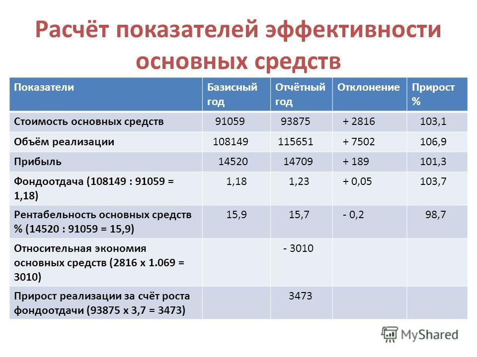 Расчёт показателей эффективности основных средств ПоказателиБазисный год Отчётный год ОтклонениеПрирост % Стоимость основных средств 91059 93875 + 2816 103,1 Объём реализации 108149 115651 + 7502 106,9 Прибыль 14520 14709 + 189 101,3 Фондоотдача (108