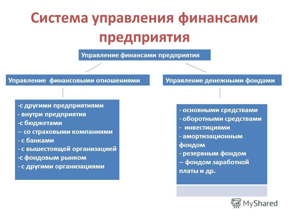 Система управления финансами предприятия Управление финансами предприятия Управление финансовыми отношениямиУправление денежными фондами -с другими предприятиями - внутри предприятия -с бюджетами -- со страховыми компаниями - с банками - с вышестояще
