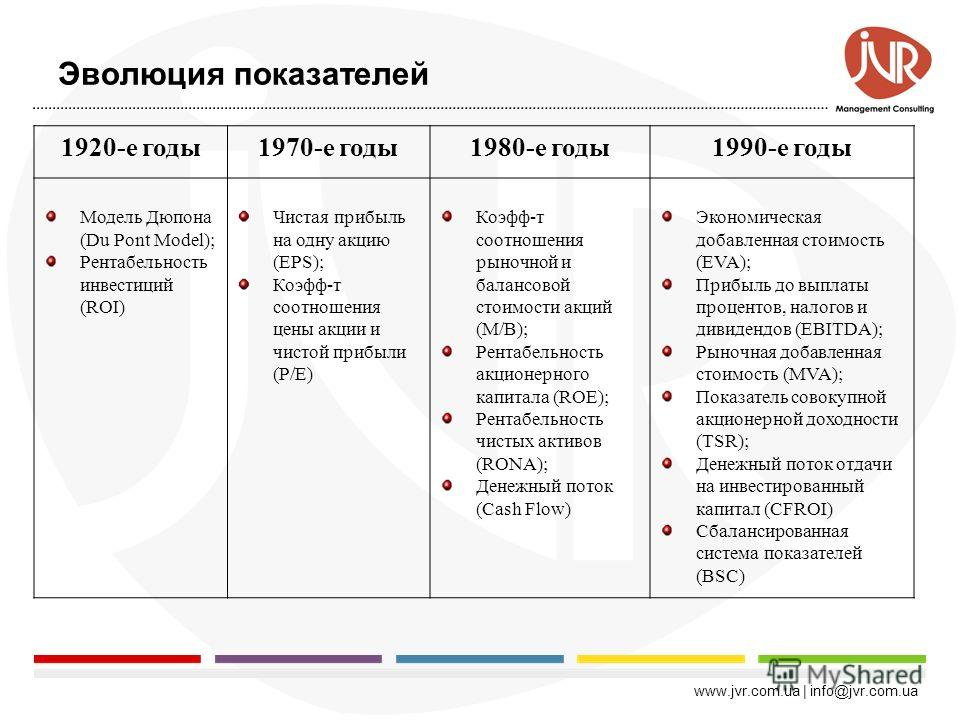 www.jvr.com.ua | info@jvr.com.ua Долгосрочные показатели. Стоимость бренда Стоимость бренда показывает как маркетинговая деятельность повлияла 1.На увеличение стоимости компании в целом 2.Повышение прибыльности продаж Применение: 1. Оценка эффективно