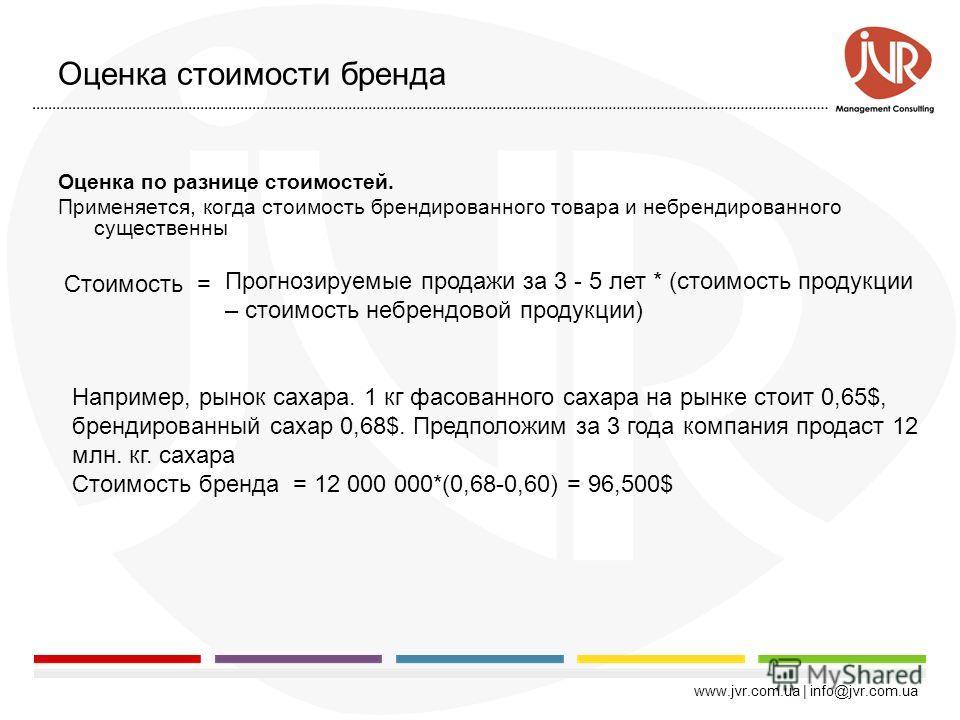 www.jvr.com.ua | info@jvr.com.ua 1920-е годы1970-е годы1980-е годы1990-е годы Модель Дюпона (Du Pont Model); Рентабельность инвестиций (ROI) Чистая прибыль на одну акцию (EPS); Коэфф-т соотношения цены акции и чистой прибыли (P/E) Коэфф-т соотношения