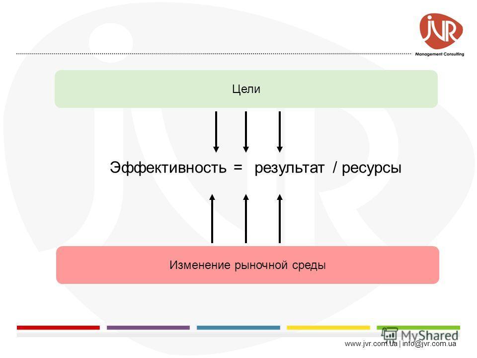 www.jvr.com.ua | info@jvr.com.ua Невозможно управлять тем, что нельзя посчитать. 1.Что такое эффективность? 2.Классификация показателей оценки эффективности рекламных кампаний 3.Краткосрочные показатели: Оценка эффективности ATL и BTL 4.ROI рекламной