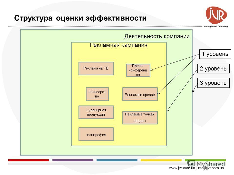 www.jvr.com.ua | info@jvr.com.ua По статистике, те компании, которые управляют эффективностью рекламы повышают уровень прибыльности на 15-30%
