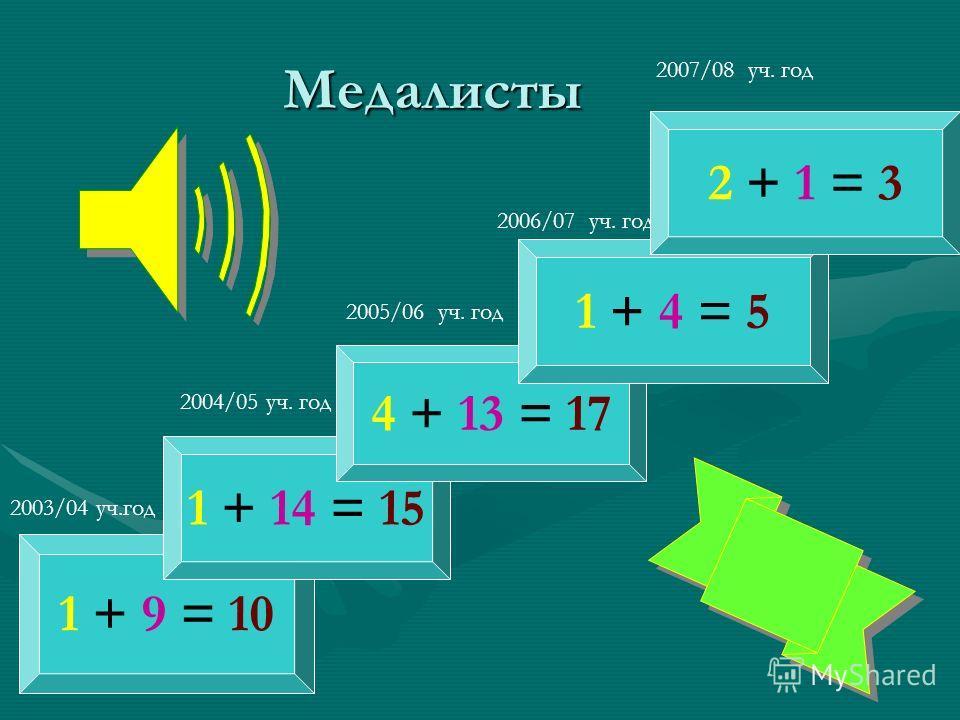Медалисты 1 + 9 = 10 1 + 14 = 15 4 + 13 = 17 2003/04 уч.год 2004/05 уч. год 2005/06 уч. год 1 + 4 = 5 2006/07 уч. год 2 + 1 = 3 2007/08 уч. год