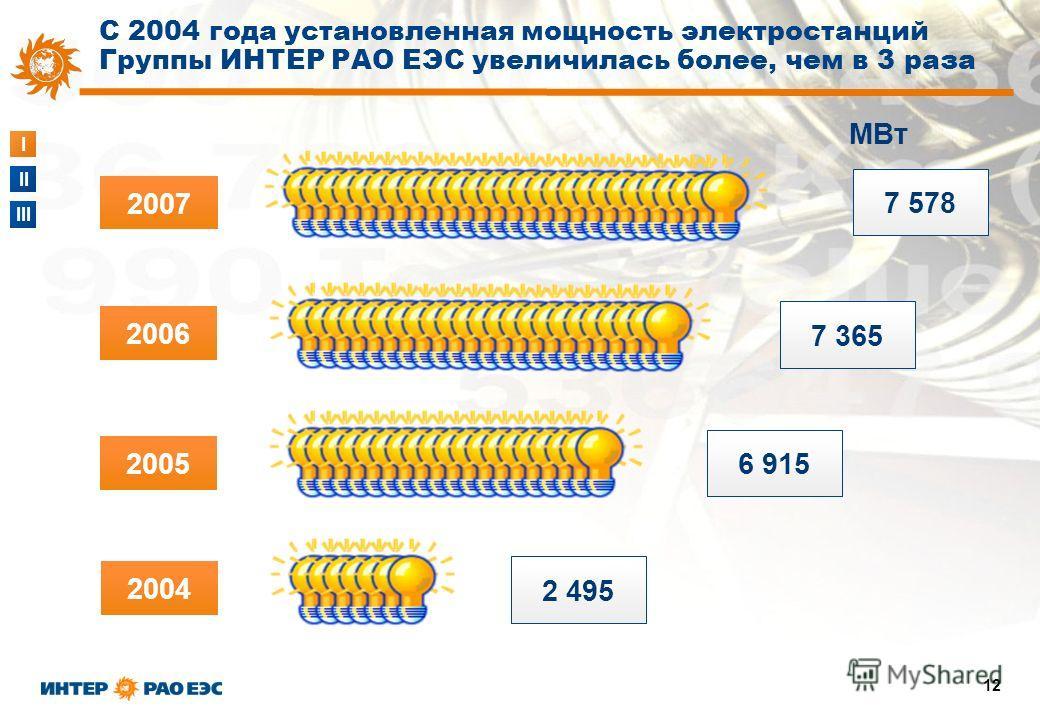 I II III 12 2004 2005 2006 2 495 6 915 7 365 2007 7 578 С 2004 года установленная мощность электростанций Группы ИНТЕР РАО ЕЭС увеличилась более, чем в 3 раза МВт