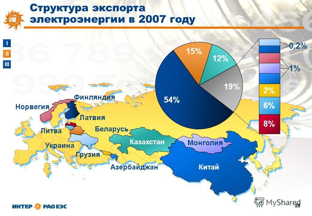 I II III 28 Азербайджан Грузия Норвегия Литва Финляндия Украина Беларусь Латвия Казахстан Китай Монголия 54% 15% 12% 19% 8% 6% 2% 1% 0,2% Структура экспорта электроэнергии в 2007 году