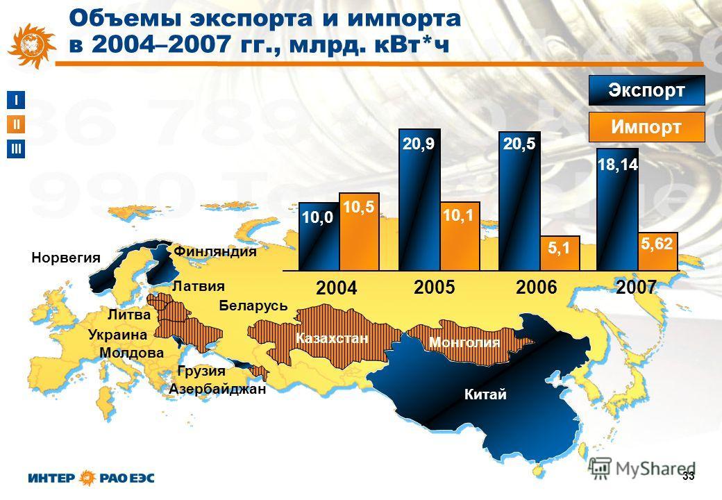 I II III 33 Китай Азербайджан Грузия Молдова Норвегия Финляндия Беларусь Латвия Литва Украина 10 20052006 Экспорт Импорт Казахстан Монголия 10,0 10,5 20,9 10,1 5,1 20,5 Объемы экспорта и импорта в 2004–2007 гг., млрд. кВт*ч 20,5 18,14 5,62 2007 2004