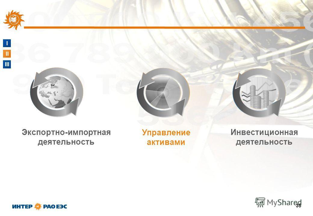 I II III 35 Инвестиционная деятельность Экспортно-импортная деятельность Управление активами