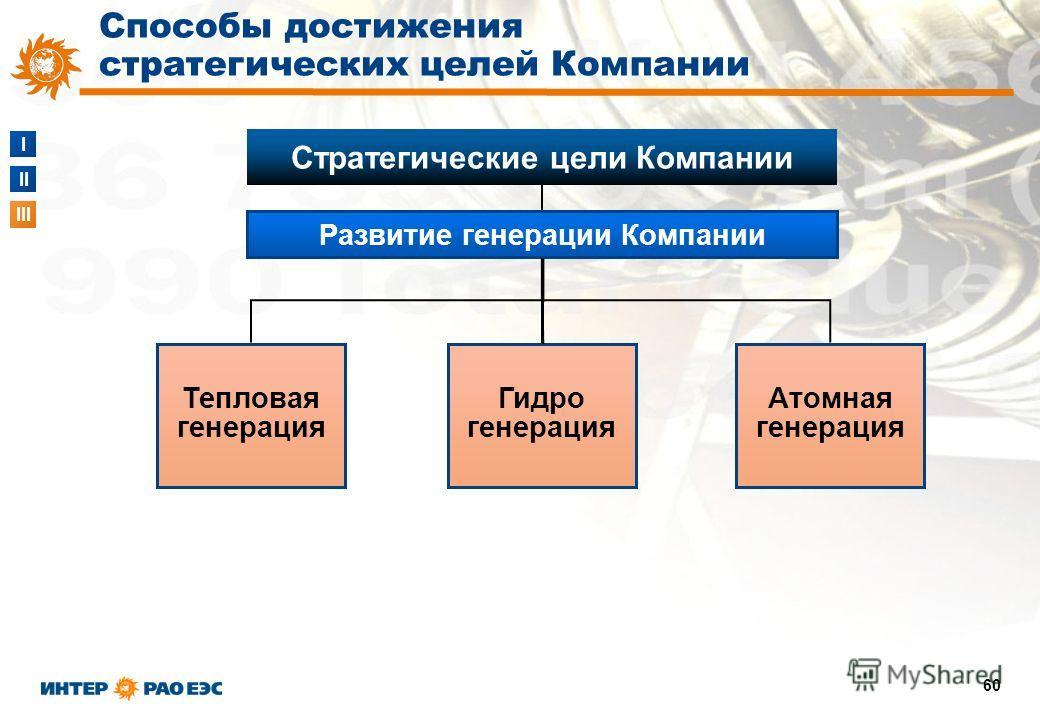 I II III 60 Способы достижения стратегических целей Компании Развитие генерации Компании Стратегические цели Компании Тепловая генерация Гидро генерация Атомная генерация