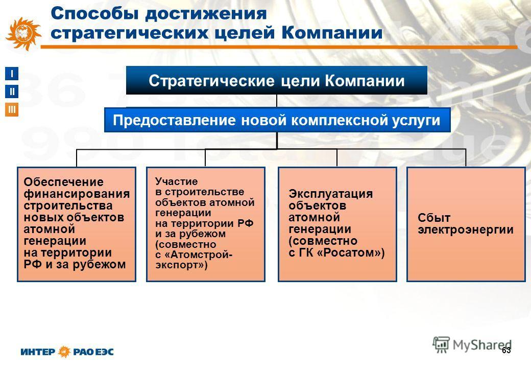 I II III 63 Сбыт электроэнергии Эксплуатация объектов атомной генерации (совместно с ГК «Росатом») Участие в строительстве объектов атомной генерации на территории РФ и за рубежом (совместно с «Атомстрой- экспорт») Обеспечение финансирования строител