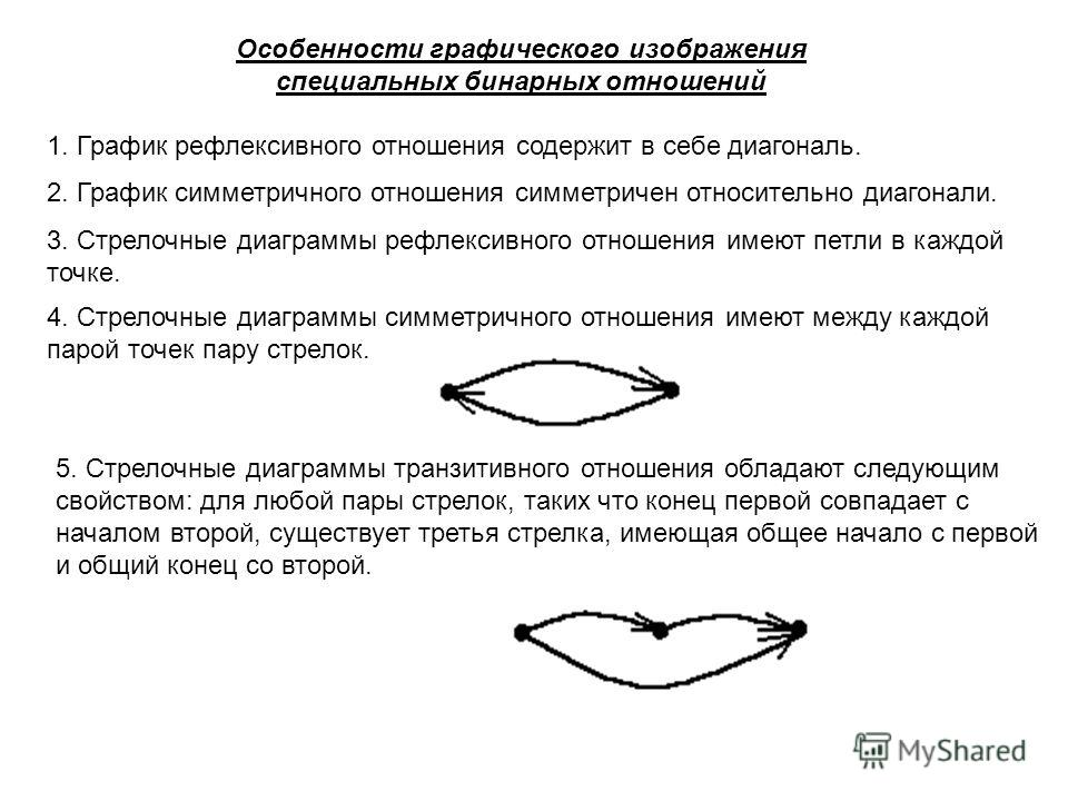 бинарные отношения рефлексивное симметричное и транзитивное бина: