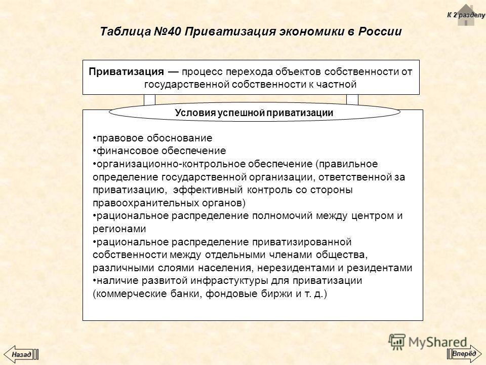 Таблица 40 Приватизация экономики в России Приватизация процесс перехода объектов собственности от государственной собственности к частной правовое обоснование финансовое обеспечение организационно-контрольное обеспечение (правильное определение госу