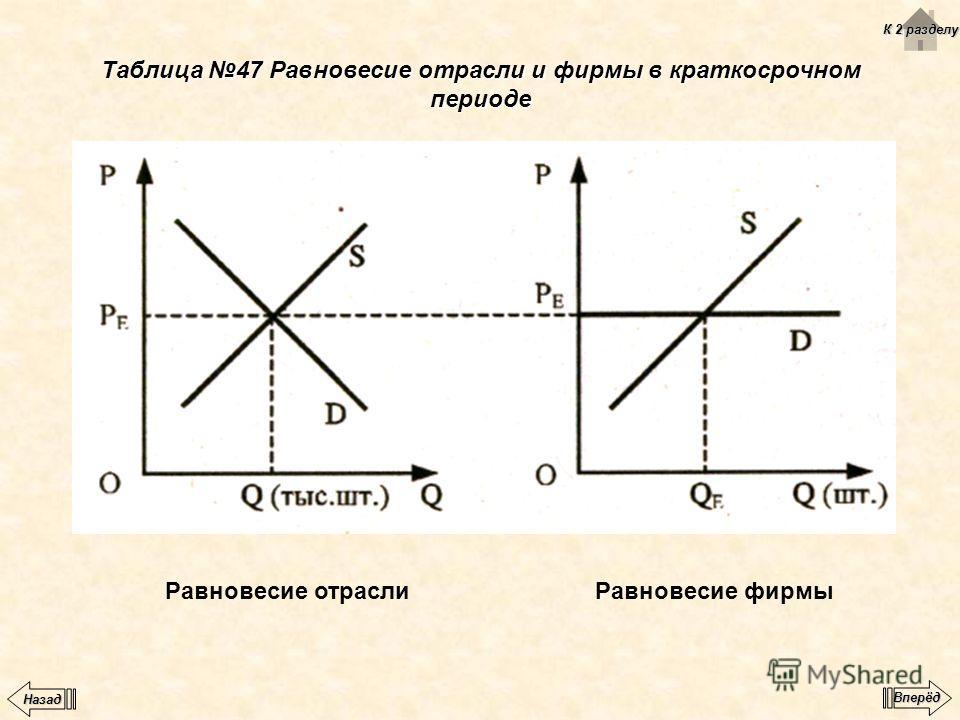 Таблица 47 Равновесие отрасли и фирмы в краткосрочном периоде Равновесие отраслиРавновесие фирмы К 2 разделу К 2 разделу Вперёд Назад