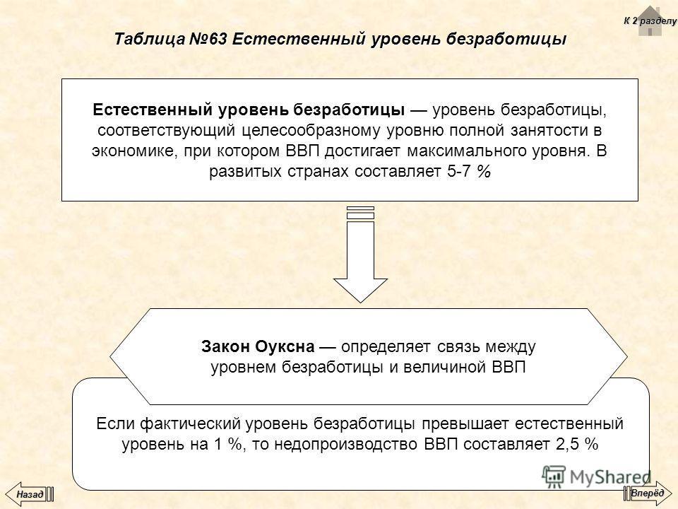 Таблица 63 Естественный уровень безработицы Естественный уровень безработицы уровень безработицы, соответствующий целесообразному уровню полной занятости в экономике, при котором ВВП достигает максимального уровня. В развитых странах составляет 5-7 %