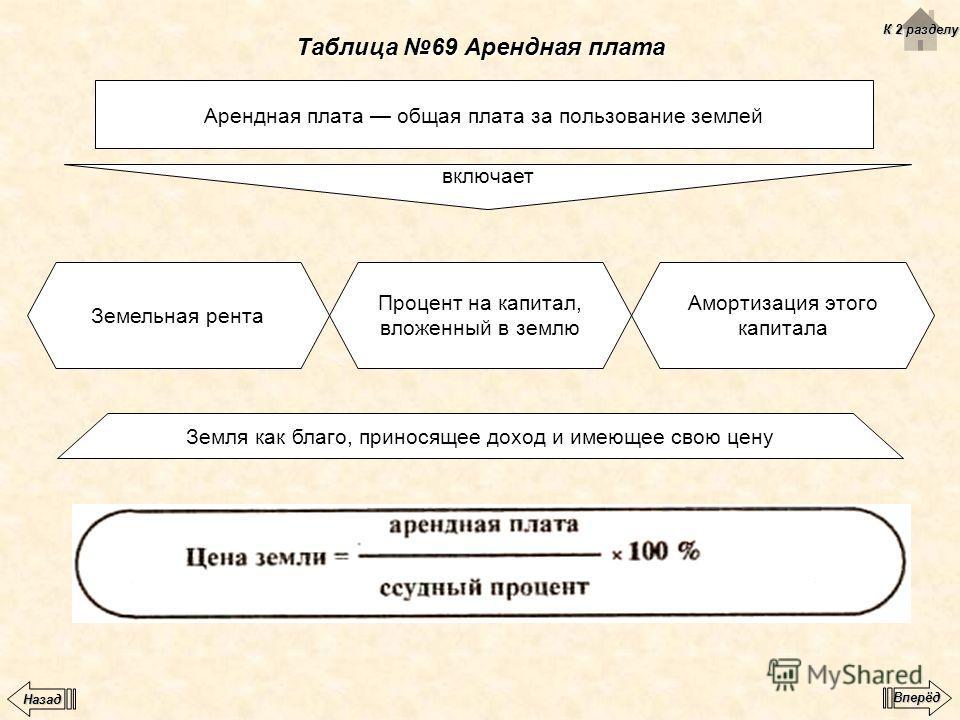 Таблица 69 Арендная плата Арендная плата общая плата за пользование землей включает Земельная рента Процент на капитал, вложенный в землю Амортизация этого капитала Земля как благо, приносящее доход и имеющее свою цену К 2 разделу К 2 разделу Вперёд