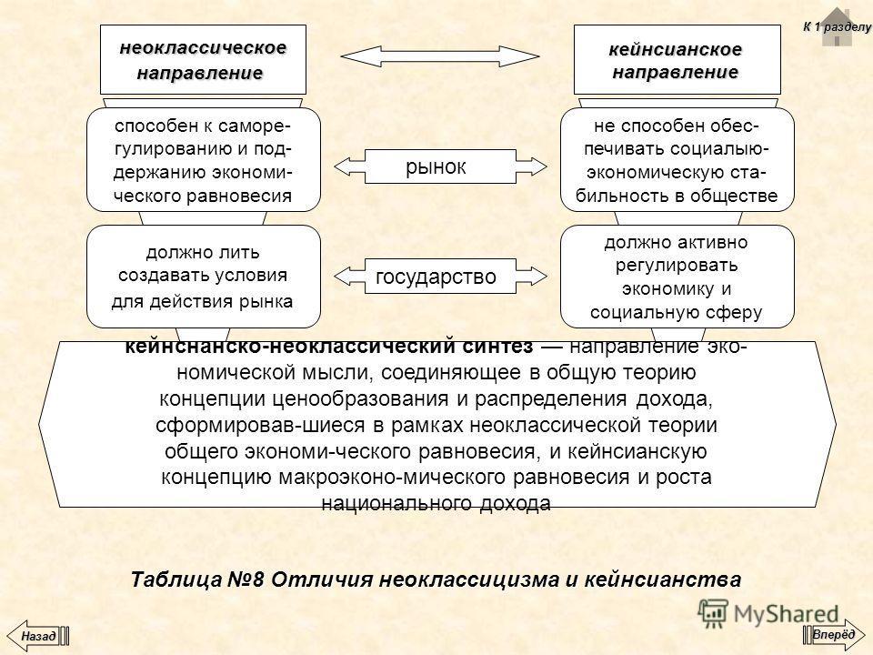 Таблица 8 Отличия неоклассицизма и кейнсианства неоклассическоенаправлениекейнсианскоенаправление способен к саморе- гулированию и под- держанию экономи- ческого равновесия должно лить создавать условия для действия рынка не способен обес- печивать с