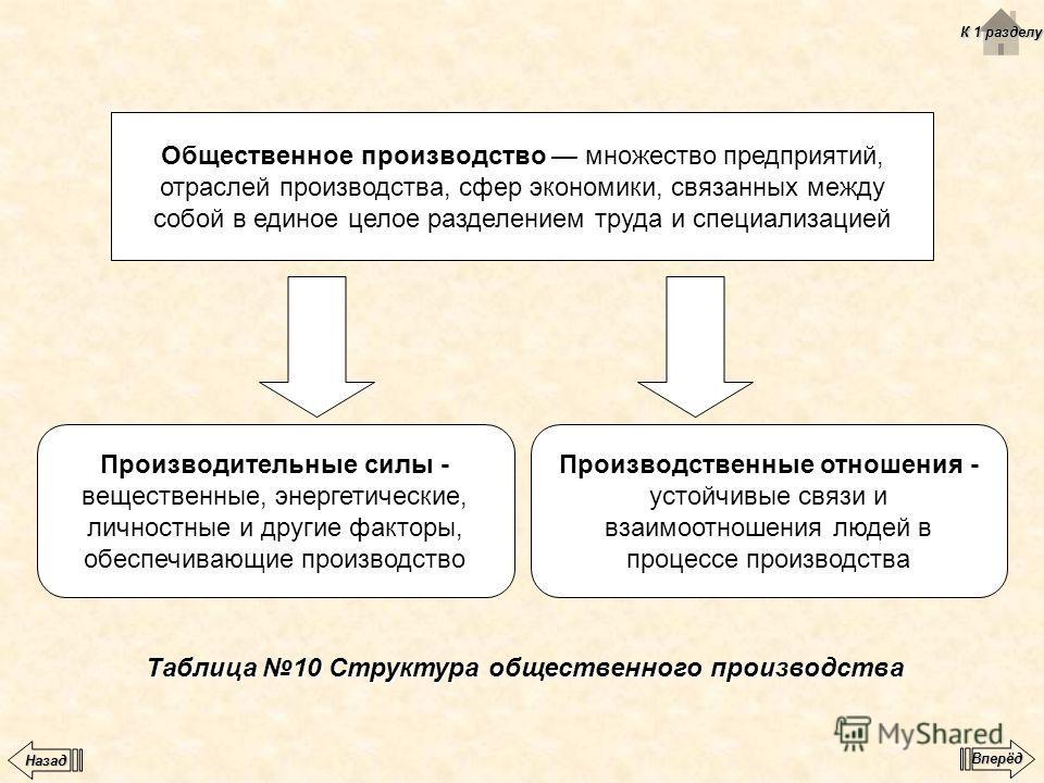 Таблица 10 Структура общественного производства Общественное производство множество предприятий, отраслей производства, сфер экономики, связанных между собой в единое целое разделением труда и специализацией Производительные силы - вещественные, энер