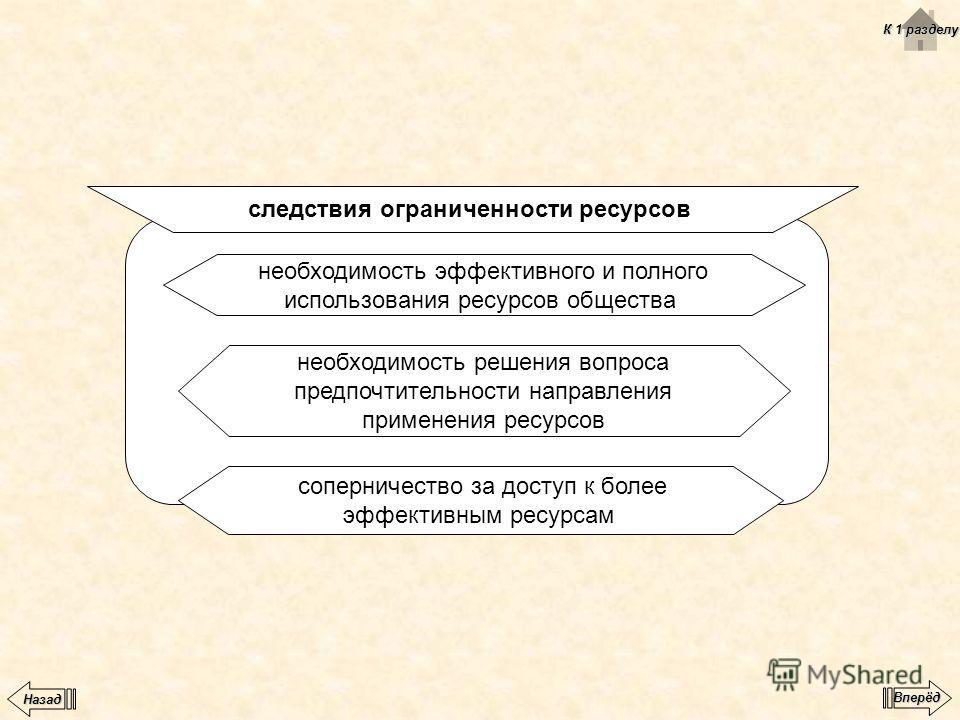 следствия ограниченности ресурсов соперничество за доступ к более эффективным ресурсам необходимость эффективного и полного использования ресурсов общества необходимость решения вопроса предпочтительности направления применения ресурсов К 1 разделу К