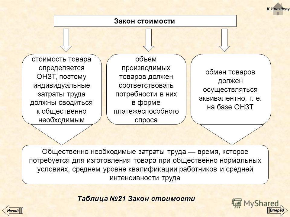 Таблица 21 Закон стоимости Закон стоимости стоимость товара определяется ОНЗТ, поэтому индивидуальные затраты труда должны сводиться к общественно необходимым объем производимых товаров должен соответствовать потребности в них в форме платежеспособно