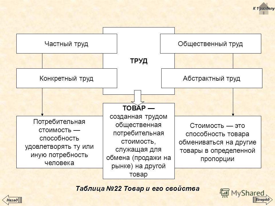 Таблица 22 Товар и его свойства ТРУД ТОВАР созданная трудом общественная потребительная стоимость, служащая для обмена (продажи на рынке) на другой товар Стоимость это способность товара обмениваться на другие товары в определенной пропорции Потребит