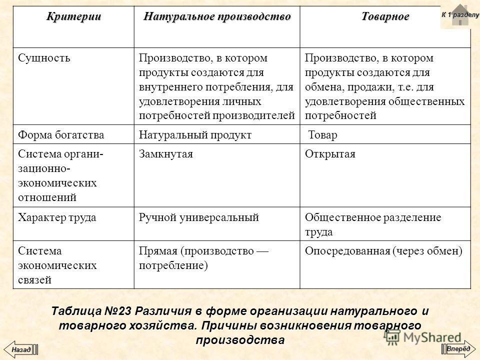 Таблица 23 Различия в форме организации натурального и товарного хозяйства. Причины возникновения товарного производства Критерии Натуральное производство Товарное СущностьПроизводство, в котором продукты создаются для внутреннего потребления, для уд