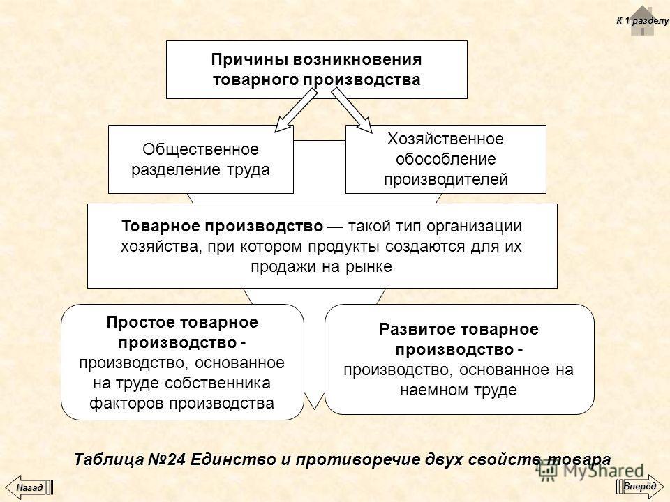 Таблица 24 Единство и противоречие двух свойств товара Причины возникновения товарного производства Общественное разделение труда Хозяйственное обособление производителей Товарное производство такой тип организации хозяйства, при котором продукты соз
