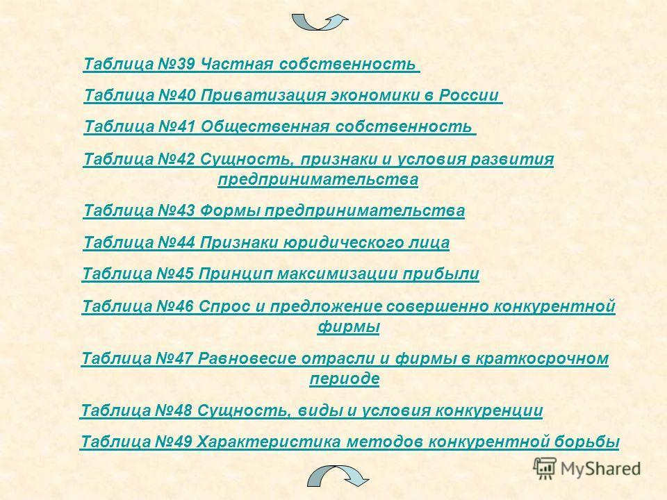 Таблица 40 Приватизация экономики в России Таблица 40 Приватизация экономики в России Таблица 41 Общественная собственность Таблица 41 Общественная собственность Таблица 42 Сущность, признаки и условия развития Таблица 42 Сущность, признаки и условия