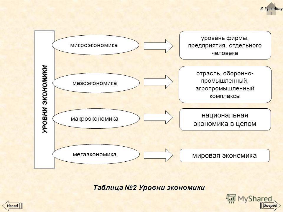 Таблица 2 Уровни экономики УРОВНИ ЭКОНОМИКИ микроэкономика мезоэкономика макроэкономика мегаэкономика уровень фирмы, предприятия, отдельного человека отрасль, оборонно- промышленный, агропромышленный комплексы национальная экономика в целом мировая э