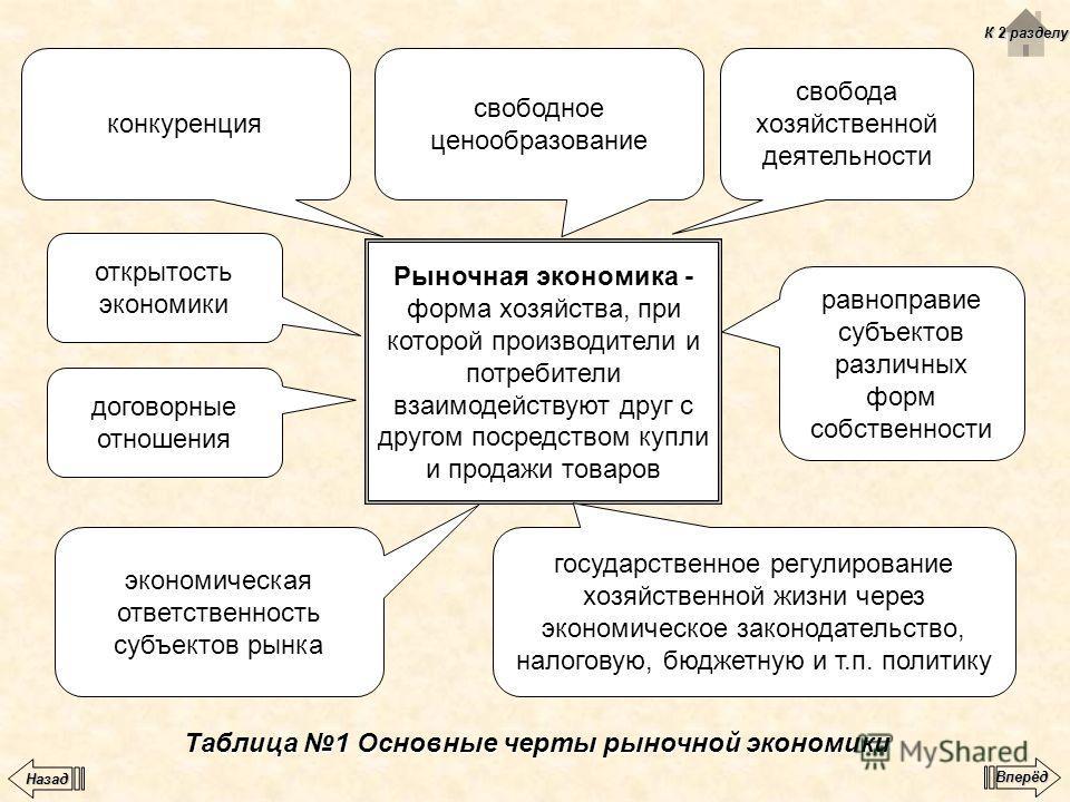 Таблица 1 Основные черты рыночной экономики Рыночная экономика - форма хозяйства, при которой производители и потребители взаимодействуют друг с другом посредством купли и продажи товаров конкуренция свобода хозяйственной деятельности свободное ценоо