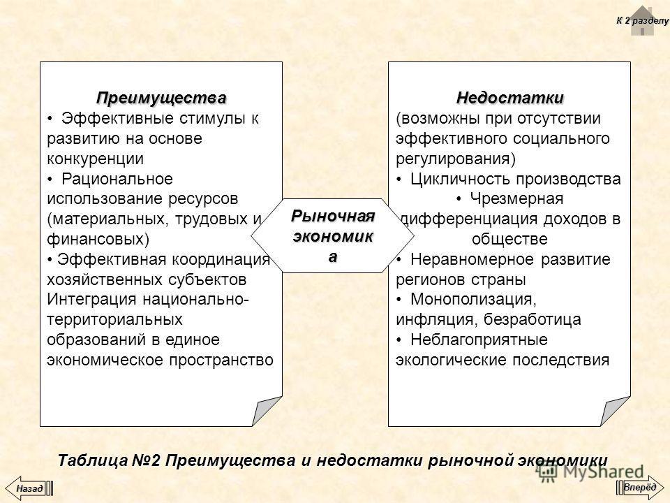 Таблица 2 Преимущества и недостатки рыночной экономики Преимущества Эффективные стимулы к развитию на основе конкуренции Рациональное использование ресурсов (материальных, трудовых и финансовых) Эффективная координация хозяйственных субъектов Интегра