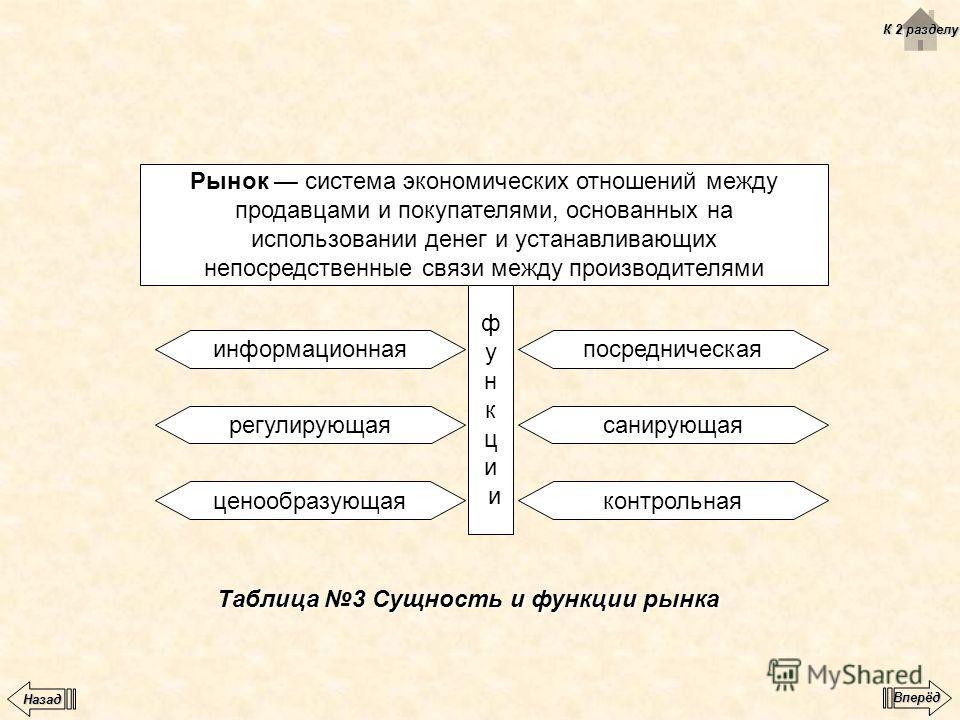 Таблица 3 Сущность и функции рынка Рынок система экономических отношений между продавцами и покупателями, основанных на использовании денег и устанавливающих непосредственные связи между производителями ф у н к ц и посредническая санирующая контрольн