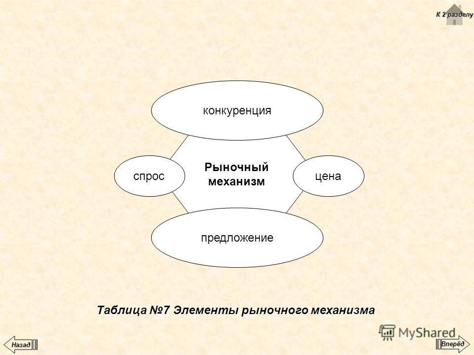 Таблица 7 Элементы рыночного механизма Рыночный механизм конкуренция предложение ценаспрос К 2 разделу К 2 разделу Вперёд Назад