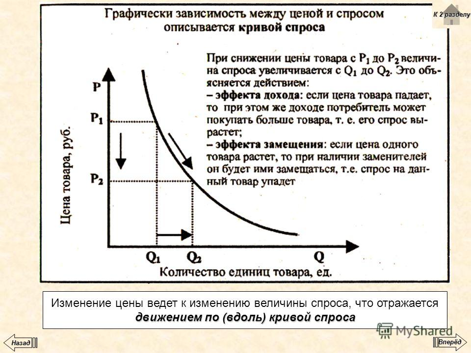 движением по (вдоль) кривой спроса Изменение цены ведет к изменению величины спроса, что отражается движением по (вдоль) кривой спроса К 2 разделу К 2 разделу Вперёд Назад