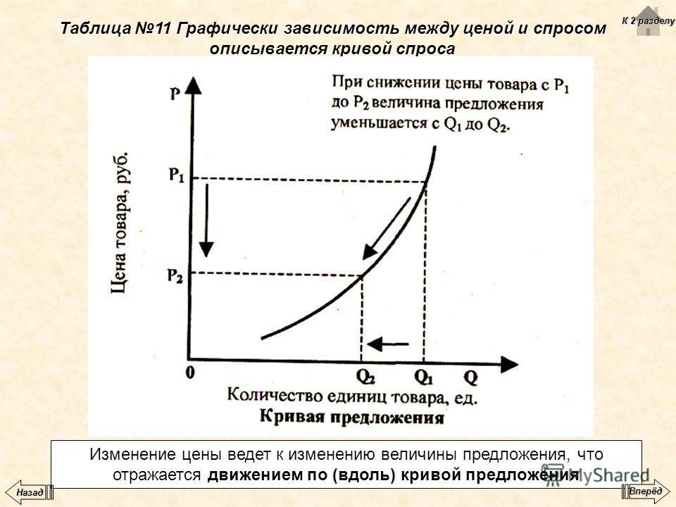 Таблица 11 Графически зависимость между ценой и спросом описывается кривой спроса Изменение цены ведет к изменению величины предложения, что отражается движением по (вдоль) кривой предложения К 2 разделу К 2 разделу Вперёд Назад