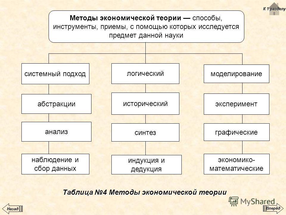 Методы экономической теории способы, инструменты, приемы, с помощью которых исследуется предмет данной науки системный подход абстракции анализ наблюдение и сбор данных моделирование эксперимент графические экономико- математические логический истори