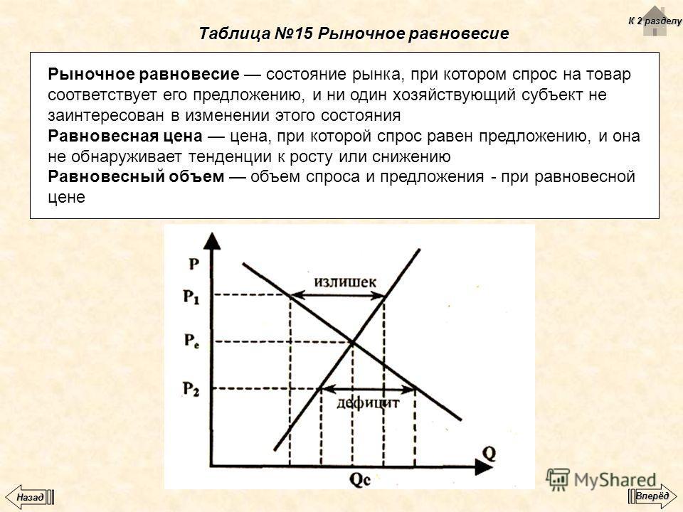 Таблица 15 Рыночное равновесие Рыночное равновесие состояние рынка, при котором спрос на товар соответствует его предложению, и ни один хозяйствующий субъект не заинтересован в изменении этого состояния Равновесная цена цена, при которой спрос равен