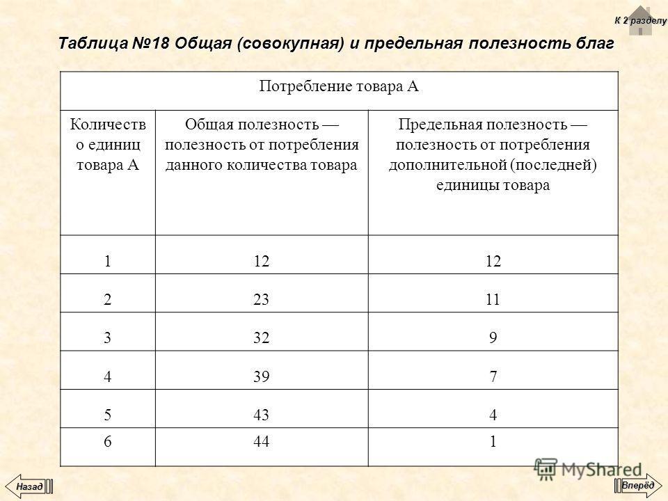 Таблица 18 Общая (совокупная) и предельная полезность благ Потребление товара А Количеств о единиц товара А Общая полезность полезность от потребления данного количества товара Предельная полезность полезность от потребления дополнительной (последней