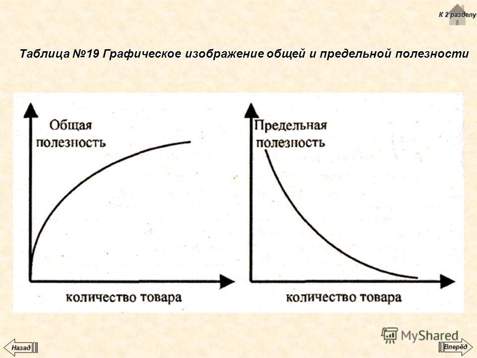 Таблица 19 Графическое изображение общей и предельной полезности К 2 разделу К 2 разделу Вперёд Назад
