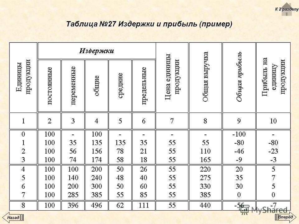 Таблица 27 Издержки и прибыль (пример) К 2 разделу К 2 разделу Вперёд Назад