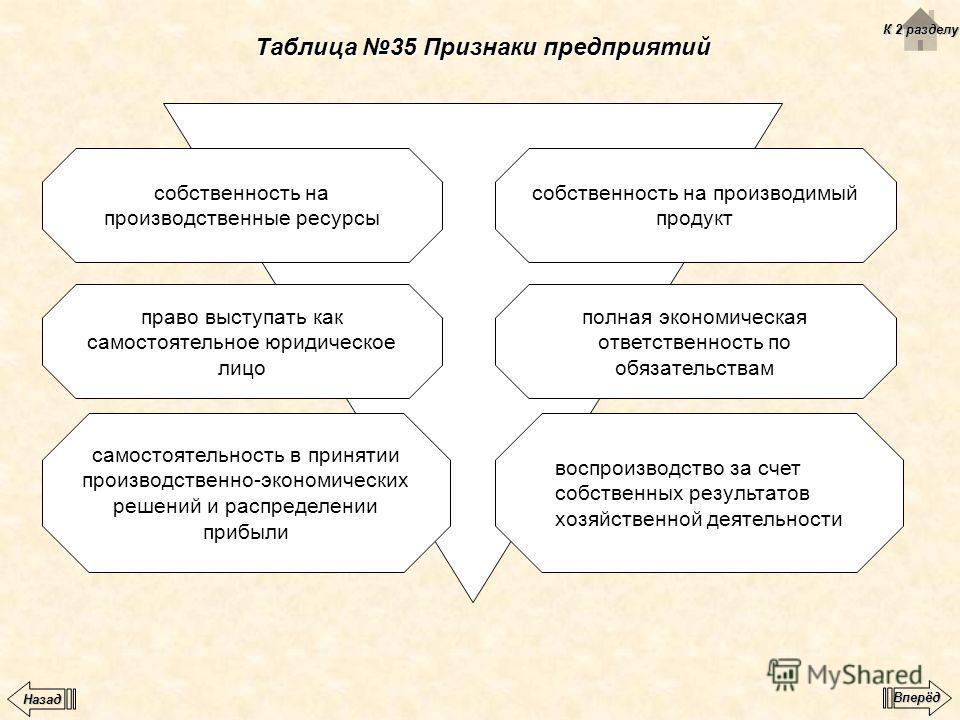 Таблица 35 Признаки предприятий собственность на производственные ресурсы право выступать как самостоятельное юридическое лицо самостоятельность в принятии производственно-экономических решений и распределении прибыли собственность на производимый пр