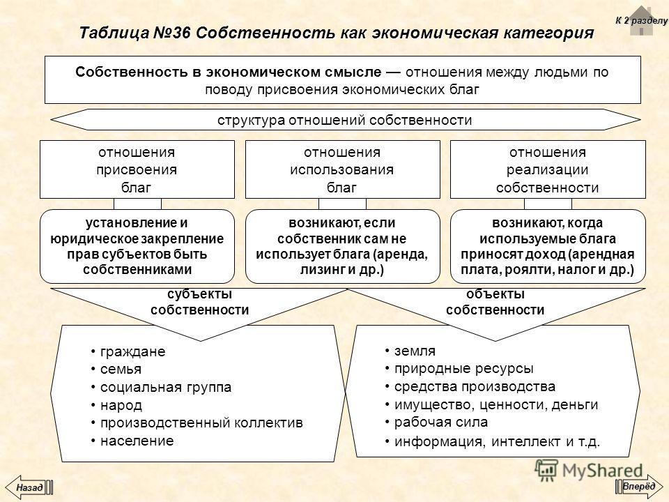 Таблица 36 Собственность как экономическая категория Собственность в экономическом смысле отношения между людьми по поводу присвоения экономических благ структура отношений собственности отношения присвоения благ отношения реализации собственности от