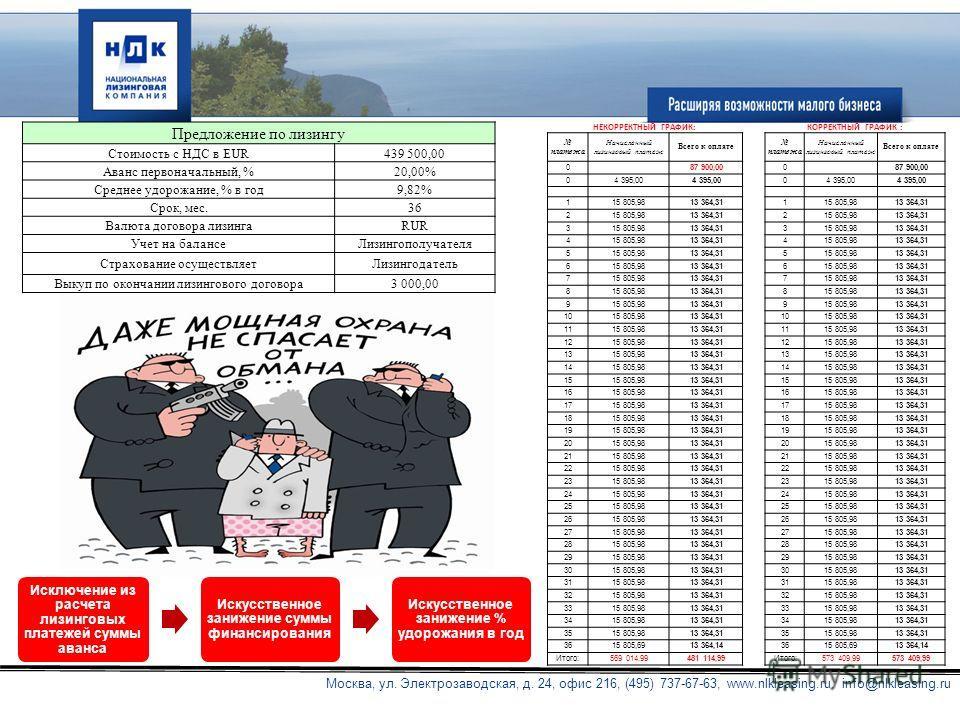 Москва, ул. Электрозаводская, д. 24, офис 216, (495) 737-67-63, www.nlkleasing.ru, info@nlkleasing.ru Предложение по лизингу Стоимость с НДС в EUR439 500,00 Аванс первоначальный, %20,00% Среднее удорожание, % в год9,82% Срок, мес.36 Валюта договора л