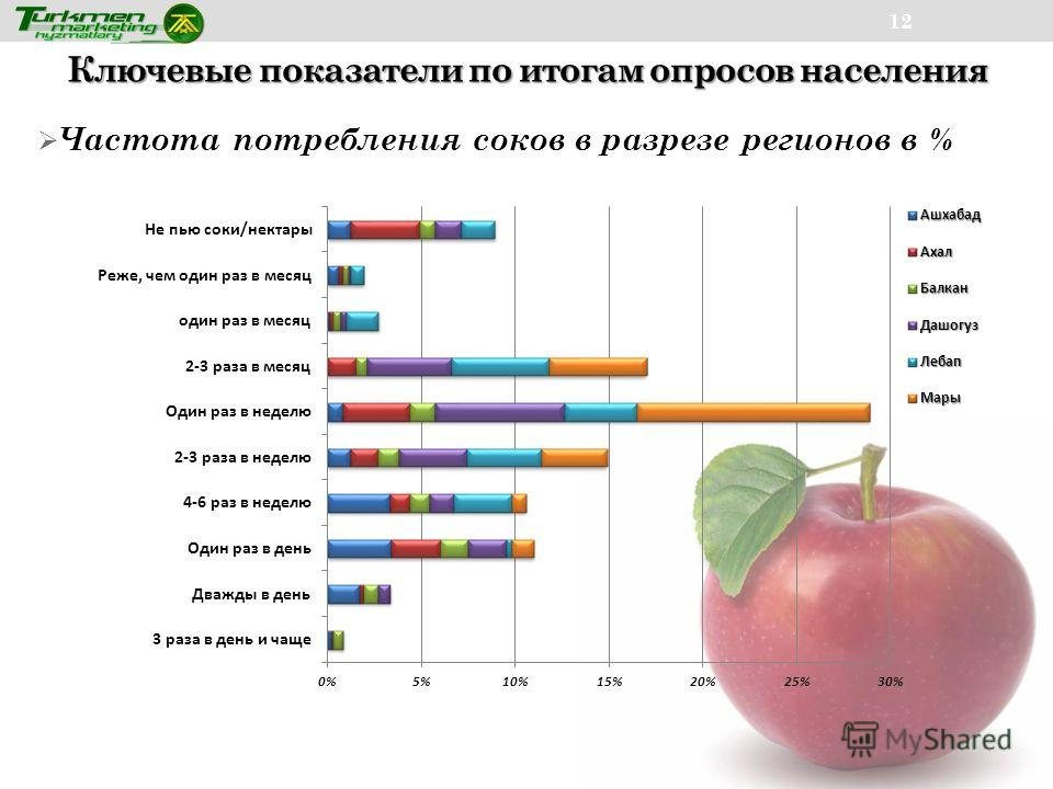 Ключевые показатели по итогам опросов населения 12 Частота потребления соков в разрезе регионов в %