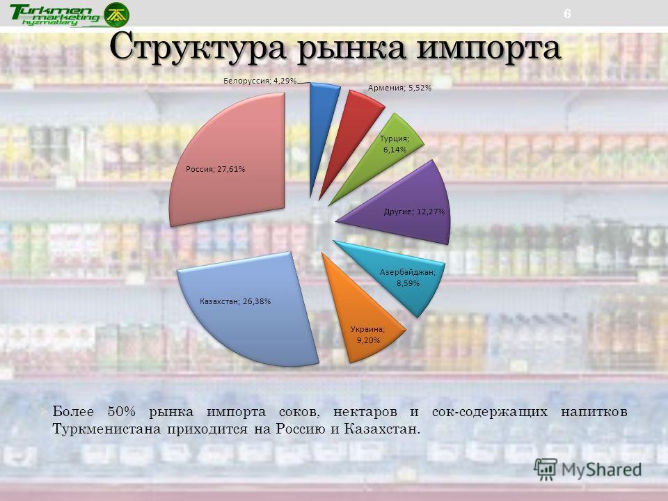 Структура рынка импорта 6 Более 50% рынка импорта соков, нектаров и сок-содержащих напитков Туркменистана приходится на Россию и Казахстан.