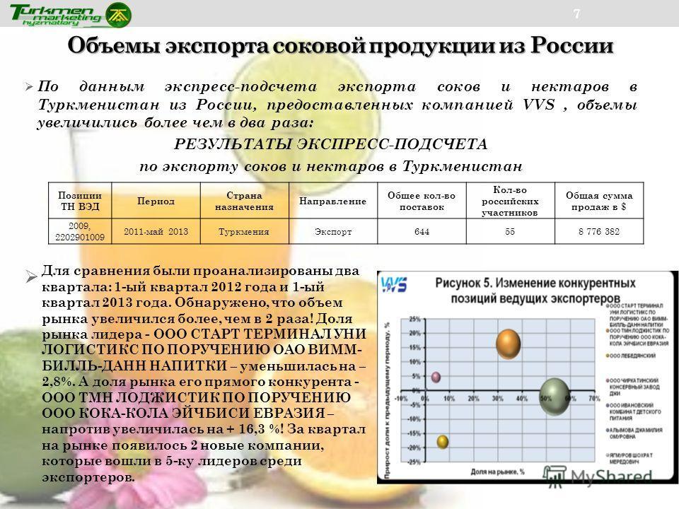 Объемы экспорта соковой продукции из России 7 По данным экспресс-подсчета экспорта соков и нектаров в Туркменистан из России, предоставленных компанией VVS, объемы увеличились более чем в два раза: РЕЗУЛЬТАТЫ ЭКСПРЕСС-ПОДСЧЕТА по экспорту соков и нек