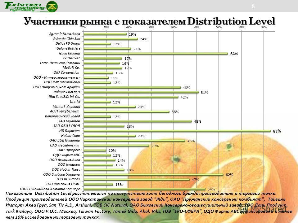 Участники рынка с показателем Distribution Level 8