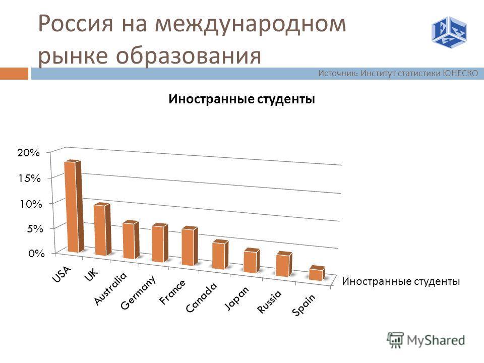 Россия на международном рынке образования Источник : Институт статистики ЮНЕСКО