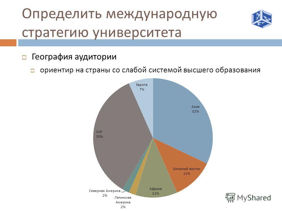 Определить международную стратегию университета География аудитории ориентир на страны со слабой системой высшего образования