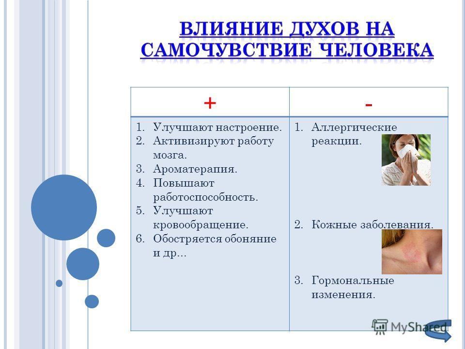 +- 1.Улучшают настроение. 2.Активизируют работу мозга. 3.Ароматерапия. 4.Повышают работоспособность. 5.Улучшают кровообращение. 6.Обостряется обоняние и др... 1.Аллергические реакции. 2.Кожные заболевания. 3.Гормональные изменения.