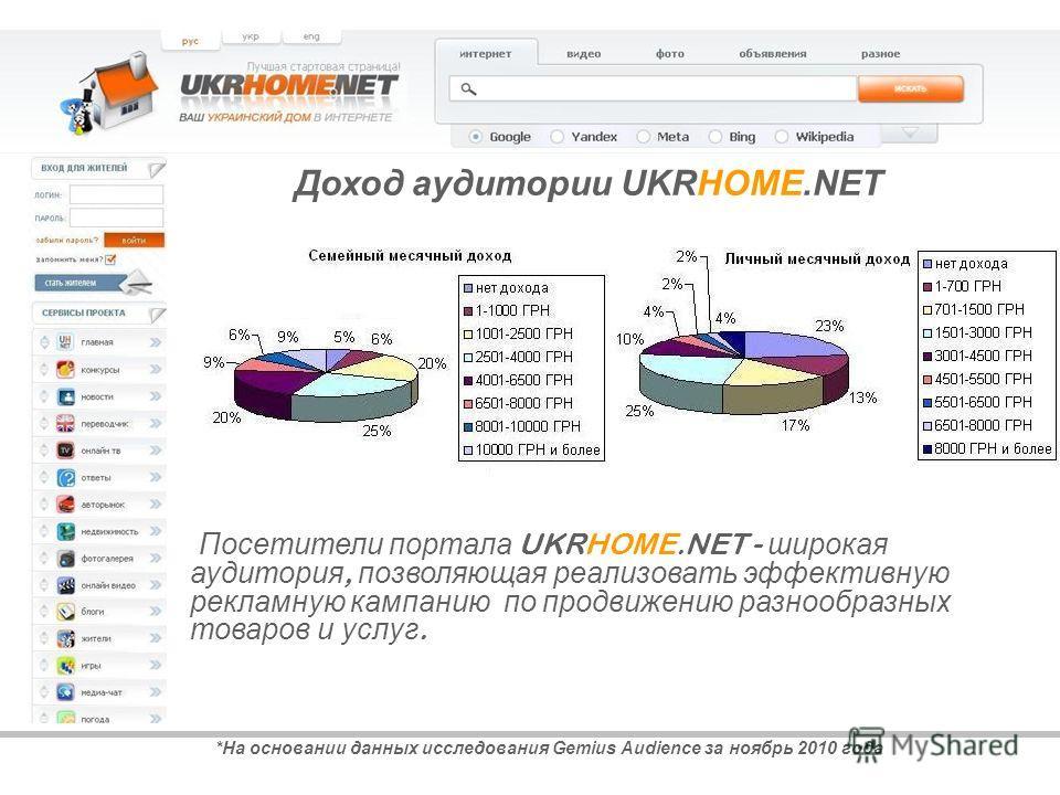 *На основании данных исследования Gemius Audience за ноябрь 2010 года Доход аудитории UKRHOME.NET Посетители портала UKRHOME.NET - широкая аудитория, позволяющая реализовать эффективную рекламную кампанию по продвижению разнообразных товаров и услуг.