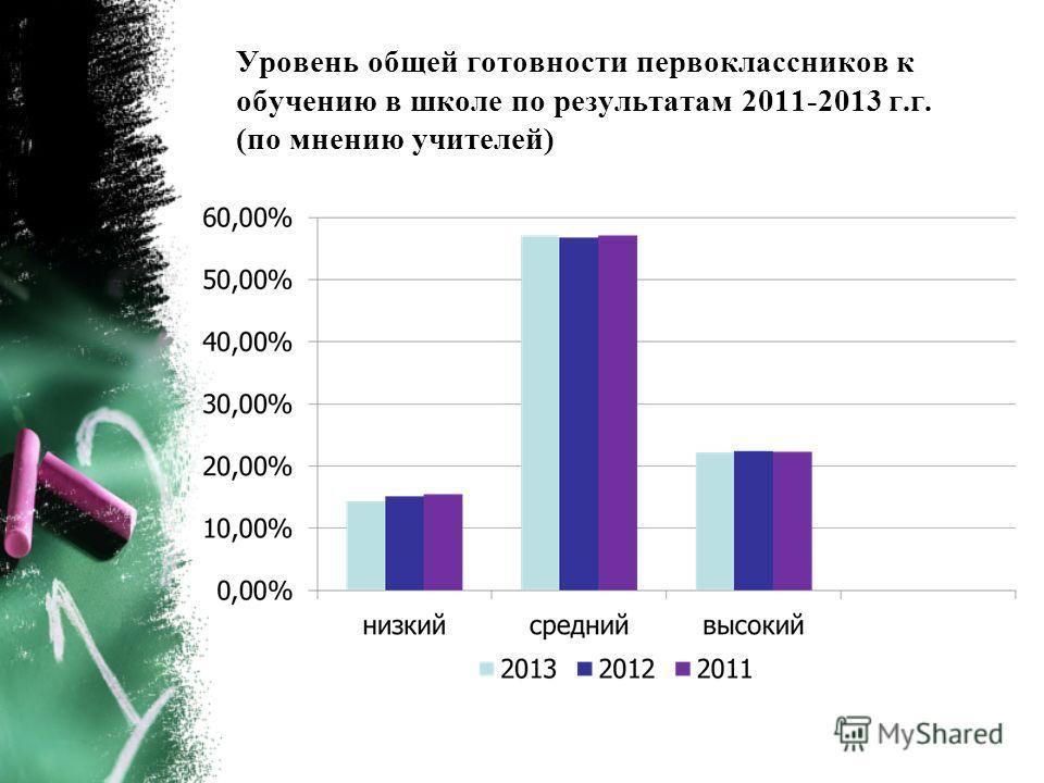 Уровень общей готовности первоклассников к обучению в школе по результатам 2011-2013 г.г. (по мнению учителей)